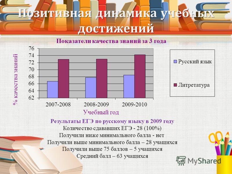 Позитивная динамика учебных достижений Результаты ЕГЭ по русскому языку в 2009 году Количество сдававших ЕГЭ - 28 (100%) Получили ниже минимального балла - нет Получили выше минимального балла – 28 учащихся Получили выше 75 баллов – 5 учащихся Средни