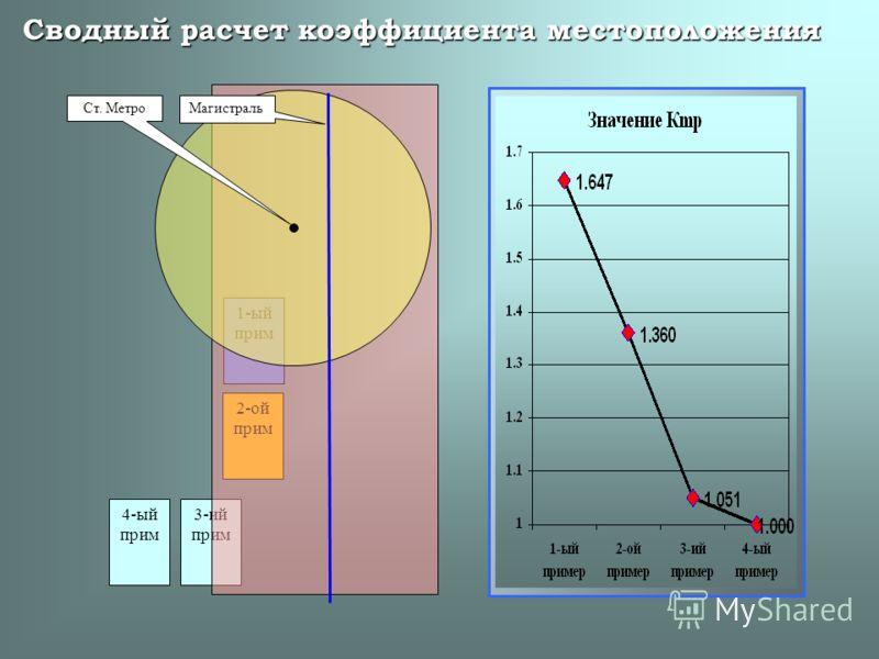 3-ий прим 2-ой прим 1-ый прим Сводный расчет коэффициента местоположения 4-ый прим Ст. Метро Магистраль