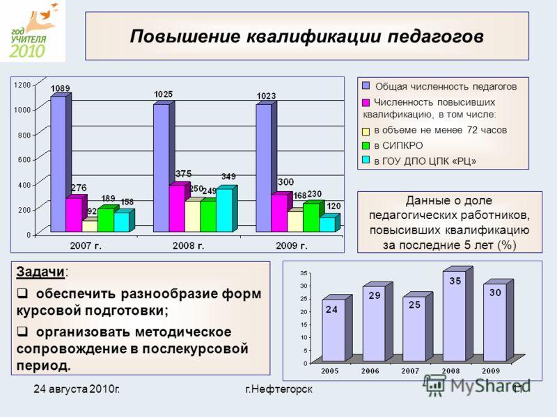 24 августа 2010г.г.Нефтегорск11 Повышение квалификации педагогов Данные о доле педагогических работников, повысивших квалификацию за последние 5 лет (%) Общая численность педагогов Численность повысивших квалификацию, в том числе: в объеме не менее 7