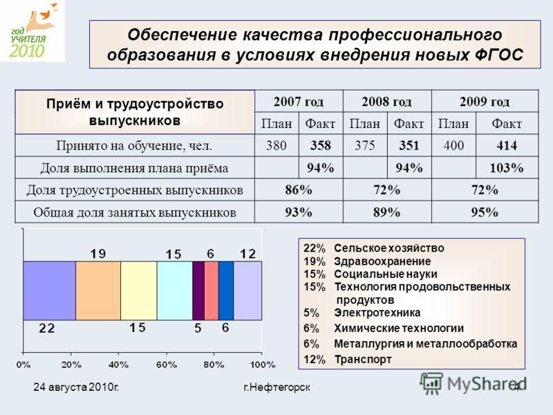 24 августа 2010г.г.Нефтегорск4 Обеспечение качества профессионального образования в условиях внедрения новых ФГОС 2007 год2008 год2009 год ПланФактПланФактПланФакт Принято на обучение, чел.380358375351400414 Доля выполнения плана приёма94% 103% Доля