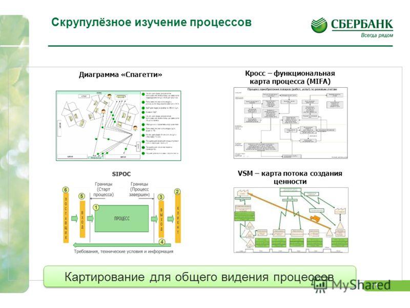 11 Скрупулёзное изучение процессов Диаграмма «Спагетти» Кросс – функциональная карта процесса (MIFA) Картирование для общего видения процессов VSM – карта потока создания ценности