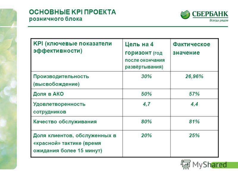 18 ОСНОВНЫЕ KPI ПРОЕКТА розничного блока KPI (ключевые показатели эффективности) Цель на 4 горизонт (год после окончания развёртывания) Фактическое значение Производительность (высвобождение) 30%26,96% Доля в АКО50%57% Удовлетворенность сотрудников 4