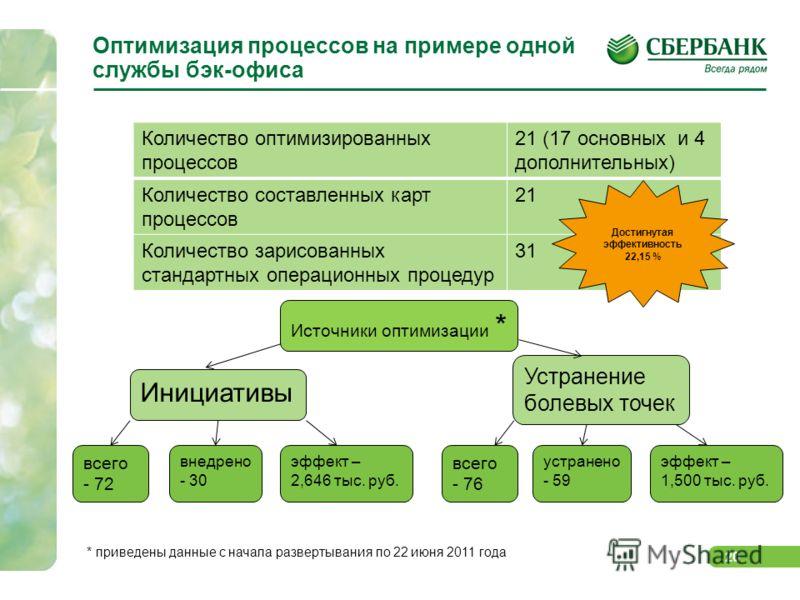 Стандартная Операционная Процедура Образец - фото 5