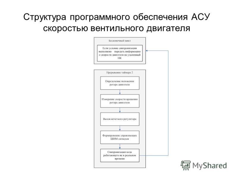 Структура программного обеспечения АСУ скоростью вентильного двигателя