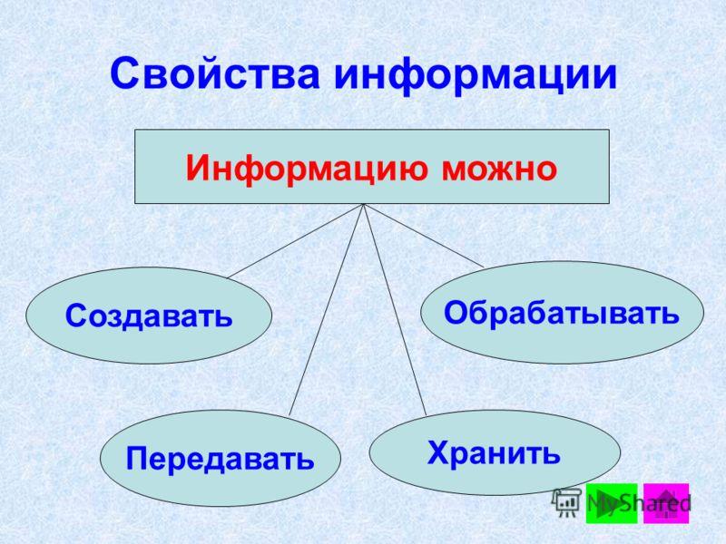 Свойства информации Информацию можно Создавать Передавать Хранить Обрабатывать
