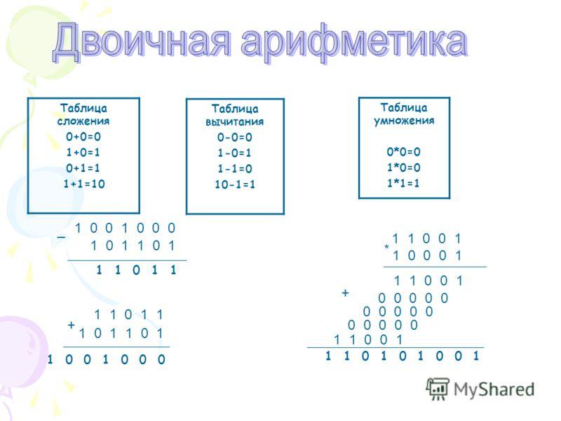 Таблица сложения 0+0=0 1+0=1 0+1=1 1+1=10 Таблица вычитания 0-0=0 1-0=1 1-1=0 10-1=1 Таблица умножения 0*0=0 1*0=0 1*1=1 1 1 0 1 1 1 0 1 1 0 0 1 0 0 0 + 1 0 1 1 1 0 1 1 _ 1 1 0 0 1 1 0 0 0 1 * 1 1 0 0 1 0 0 0 0 0 1 1 0 0 1 + 1 1 0 1 0 1 0 0 1
