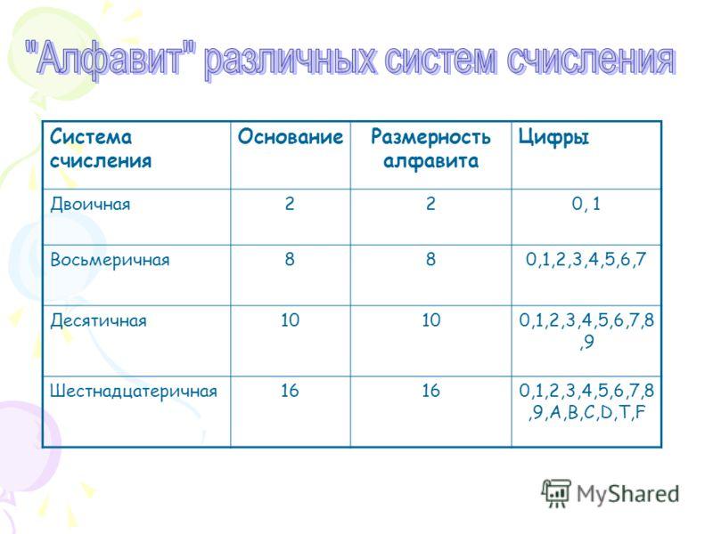 Система счисления ОснованиеРазмерность алфавита Цифры Двоичная220, 1 Восьмеричная880,1,2,3,4,5,6,7 Десятичная10 0,1,2,3,4,5,6,7,8,9 Шестнадцатеричная16 0,1,2,3,4,5,6,7,8,9,А,В,С,D,T,F