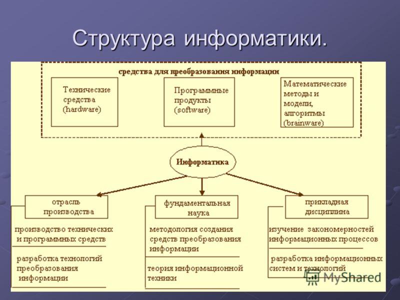Структура информатики.