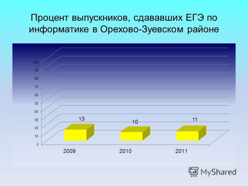 Процент выпускников, сдававших ЕГЭ по информатике в Орехово-Зуевском районе