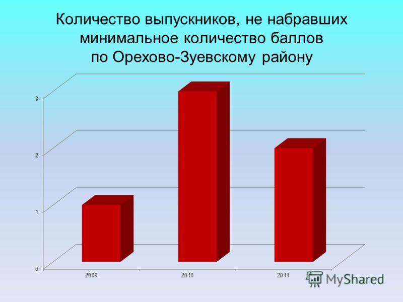 Количество выпускников, не набравших минимальное количество баллов по Орехово-Зуевскому району