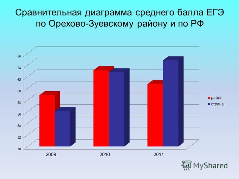 Сравнительная диаграмма среднего балла ЕГЭ по Орехово-Зуевскому району и по РФ
