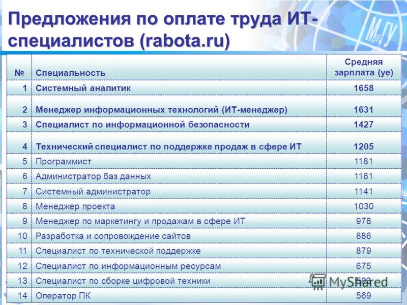 Предложения по оплате труда ИТ- специалистов (rabota.ru) Специальность Средняя зарплата (уе) 1Системный аналитик1658 2Менеджер информационных технологий (ИТ-менеджер)1631 3Специалист по информационной безопасности1427 4Технический специалист по подде