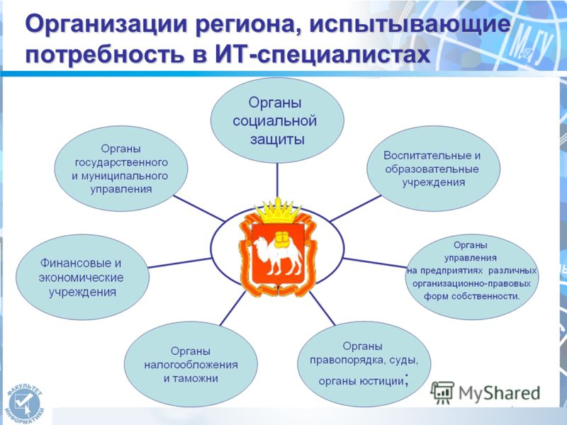 Организации региона, испытывающие потребность в ИТ-специалистах