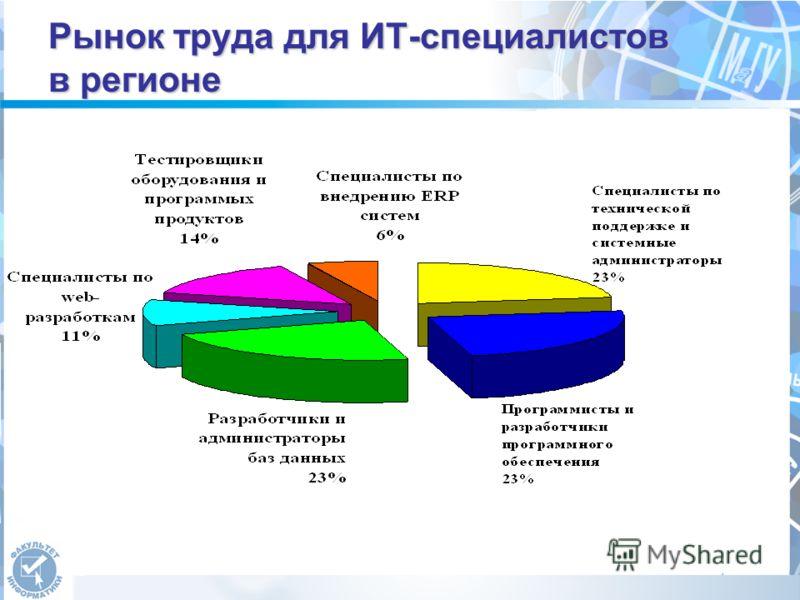 Рынок труда для ИТ-специалистов в регионе