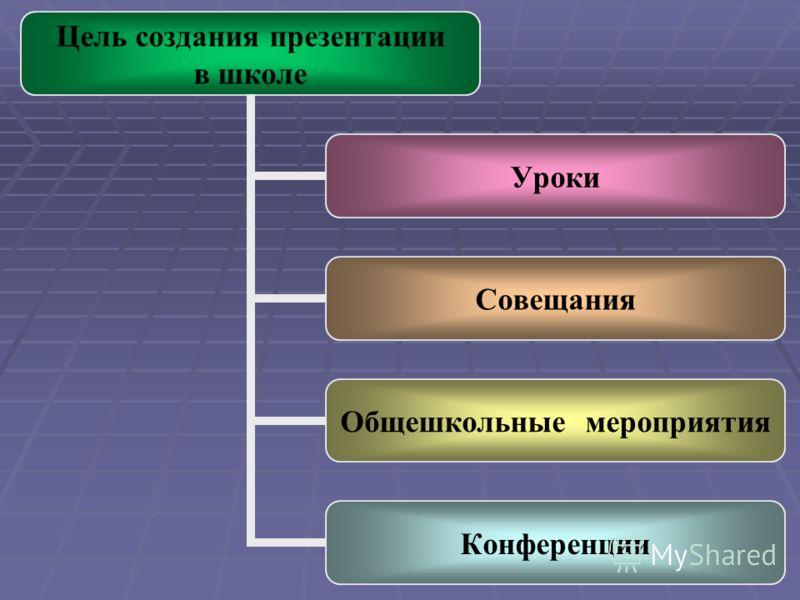 Цель создания презентации в школе Уроки Совещания Общешкольные мероприятия Конференции