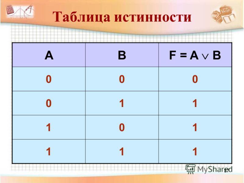 37 Таблица истинности AB F = A B 000 011 101 111