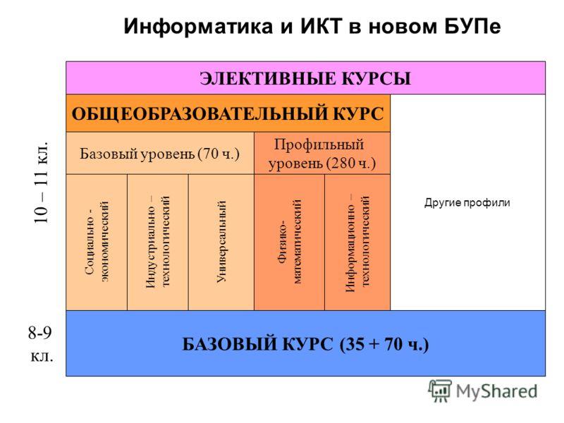 Информатика и ИКТ в новом БУПе 8-9 кл. 10 – 11 кл. БАЗОВЫЙ КУРС (35 + 70 ч.) ОБЩЕОБРАЗОВАТЕЛЬНЫЙ КУРС Базовый уровень (70 ч.) Профильный уровень (280 ч.) Социально - экономический Индустриально – технологический Универсальный Физико- математический И