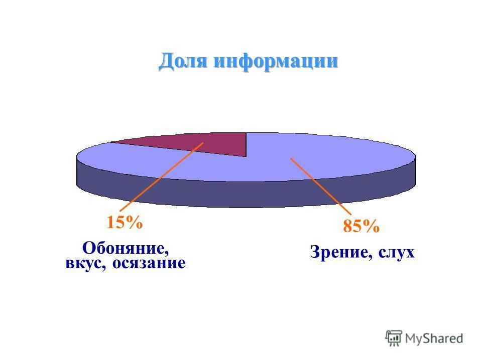Доля информации 15% Обоняние, вкус, осязание 85% Зрение, слух