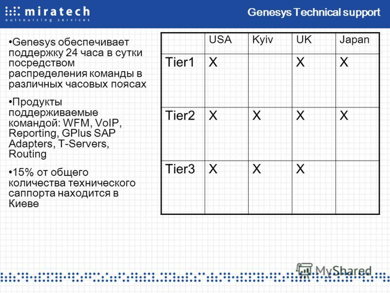 Genesys Technical support Genesys обеспечивает поддержку 24 часа в сутки посредством распределения команды в различных часовых поясах Продукты поддерживаемые командой: WFM, VoIP, Reporting, GPlus SAP Adapters, T-Servers, Routing 15% от общего количес