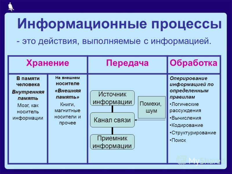 Информационные процессы - это действия, выполняемые с информацией. ХранениеПередачаОбработка В памяти человека Внутренняя память Мозг, как носитель информации На внешнем носителе «Внешняя память» Книги, магнитные носители и прочее Оперирование информ