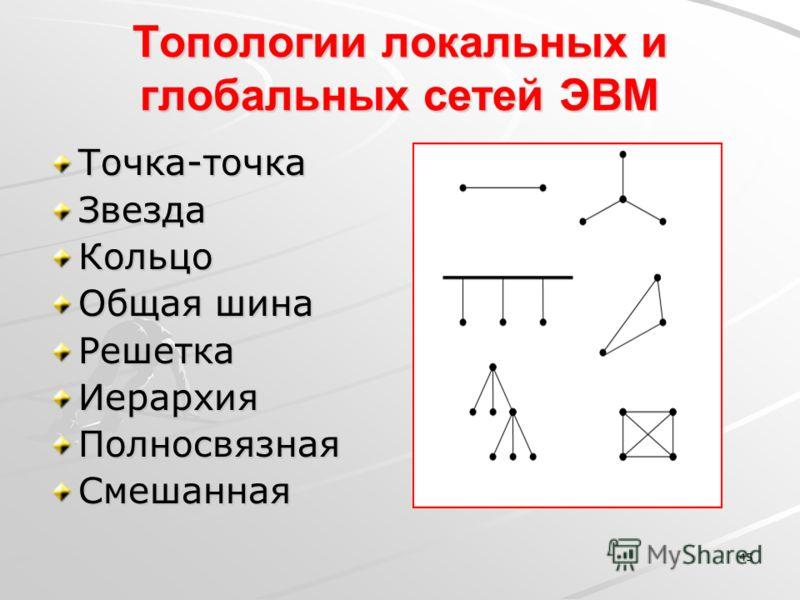 45 Топологии локальных и глобальных сетей ЭВМ Точка-точкаЗвездаКольцо Общая шина РешеткаИерархияПолносвязнаяСмешанная