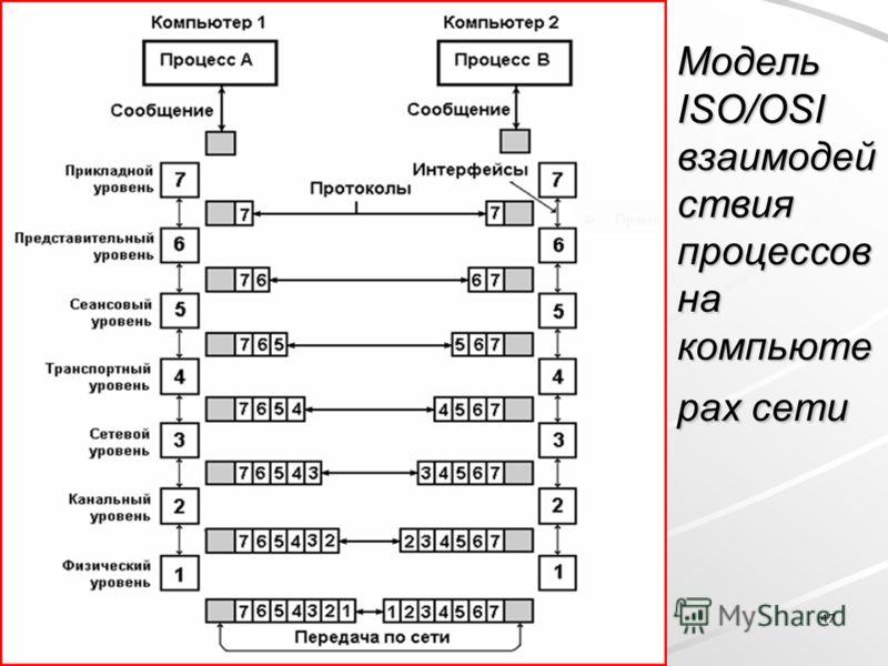 47 Модель ISO/OSI взаимодей ствия процессов на компьюте рах сети