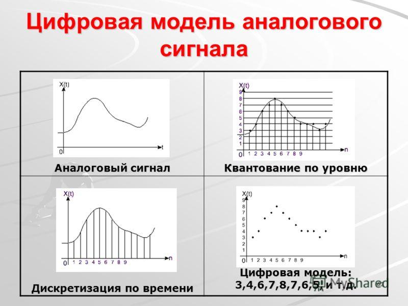 63 Цифровая модель аналогового сигнала Аналоговый сигнал Квантование по уровню Дискретизация по времени Цифровая модель: 3,4,6,7,8,7,6,5, и т.д.