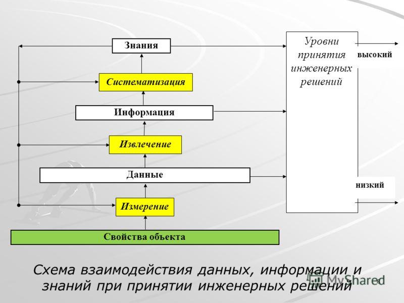 8 Схема взаимодействия данных, информации и знаний при принятии инженерных решений Данные Информация Знания Измерение Систематизация Извлечение Свойства объекта Уровни принятия инженерных решений низкий высокий