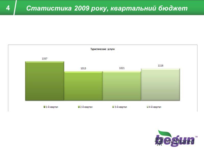 4 Статистика 2009 року, квартальний бюджет