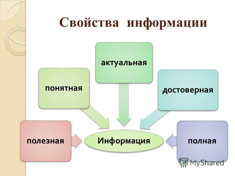 Свойства информации Информация полезнаяпонятнаяактуальнаядостовернаяполная