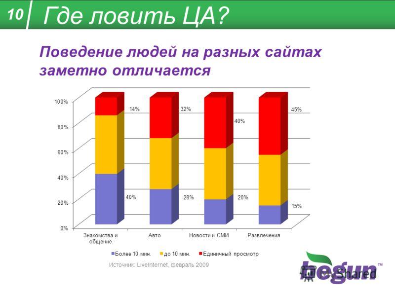 10 Где ловить ЦА? Поведение людей на разных сайтах заметно отличается Источник: LiveInternet, февраль 2009