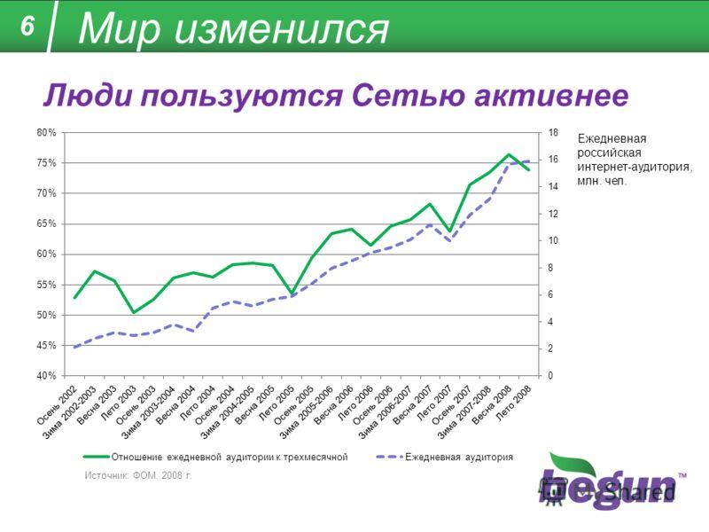 6 Мир изменился Люди пользуются Сетью активнее Источник: ФОМ, 2008 г. Ежедневная российская интернет-аудитория, млн. чел.