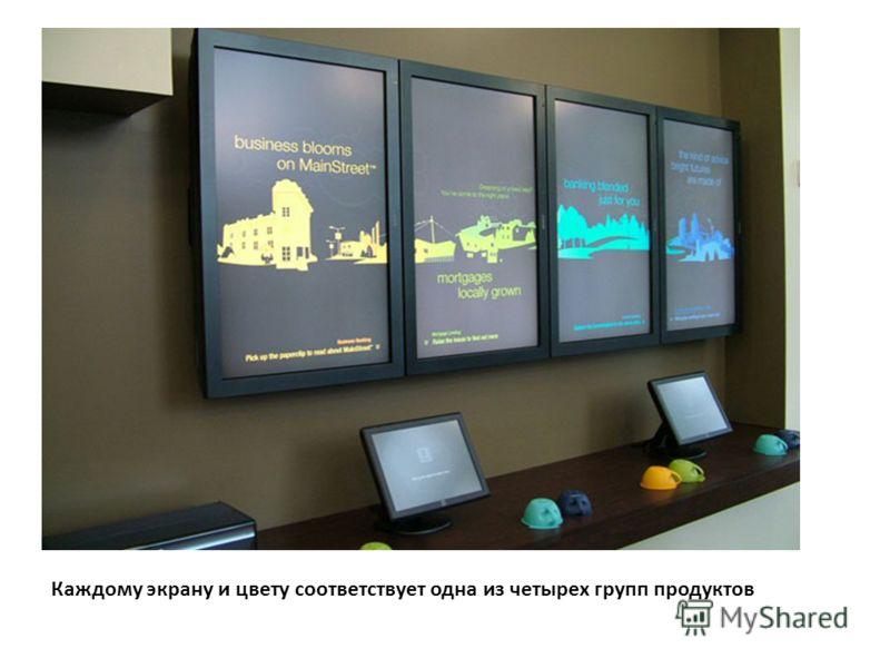 Каждому экрану и цвету соответствует одна из четырех групп продуктов