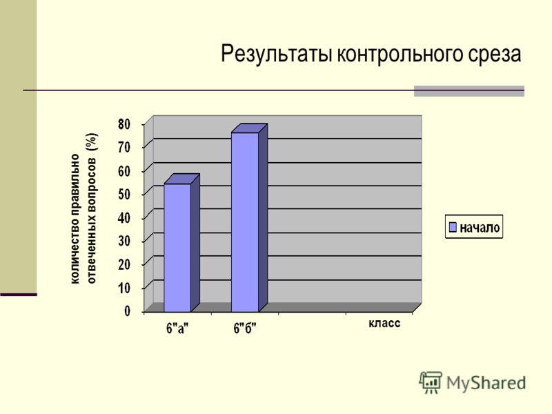количество правильно отвеченных вопросов (%) класс Результаты контрольного среза