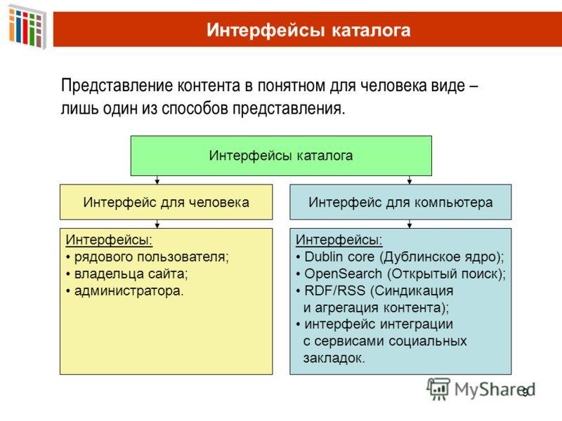 9 Интерфейсы каталога Представление контента в понятном для человека виде – лишь один из способов представления. Интерфейсы каталога Интерфейс для человекаИнтерфейс для компьютера Интерфейсы: рядового пользователя; владельца сайта; администратора. Ин