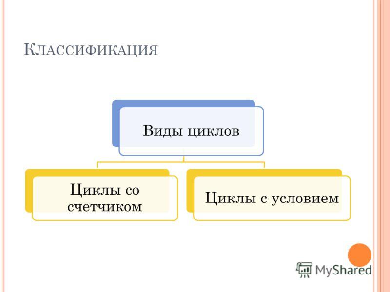 К ЛАССИФИКАЦИЯ Виды циклов Циклы со счетчиком Циклы с условием