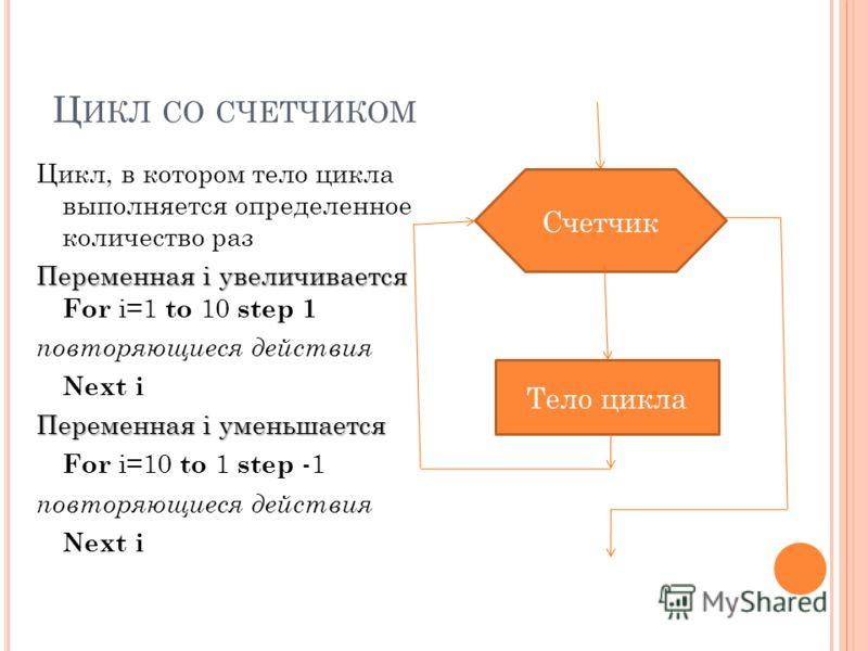 Ц ИКЛ СО СЧЕТЧИКОМ Цикл, в котором тело цикла выполняется определенное количество раз Переменная i увеличивается Переменная i увеличивается For i=1 to 10 step 1 повторяющиеся действия Next i Переменная i уменьшается For i=10 to 1 step -1 повторяющиес
