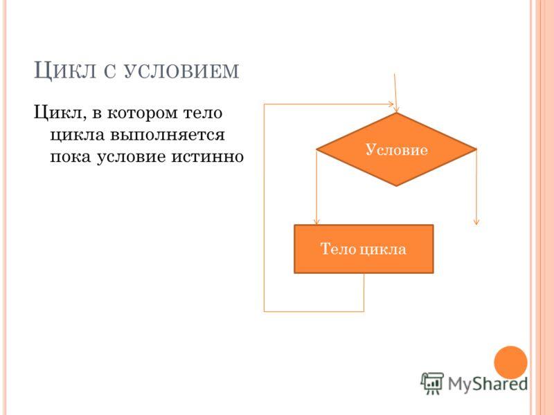 Ц ИКЛ С УСЛОВИЕМ Цикл, в котором тело цикла выполняется пока условие истинно Условие Тело цикла