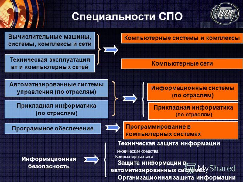 Специальности СПО Вычислительные машины, системы, комплексы и сети Автоматизированные системы управления (по отраслям) Прикладная информатика (по отраслям) Программное обеспечение Информационная безопасность Техническая защита информации - Технически