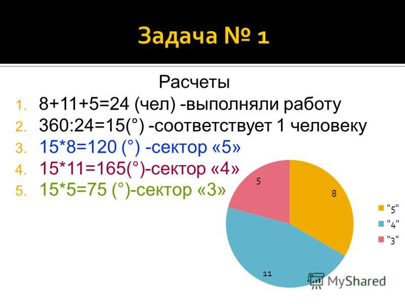 Расчеты 1. 8+11+5=24 (чел) -выполняли работу 2. 360:24=15(°) -соответствует 1 человеку 3. 15*8=120 (°) -сектор «5» 4. 15*11=165(°)-сектор «4» 5. 15*5=75 (°)-сектор «3»
