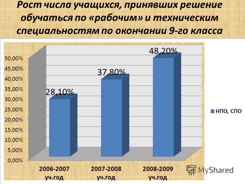 Рост числа учащихся, принявших решение обучаться по «рабочим» и техническим специальностям по окончании 9-го класса