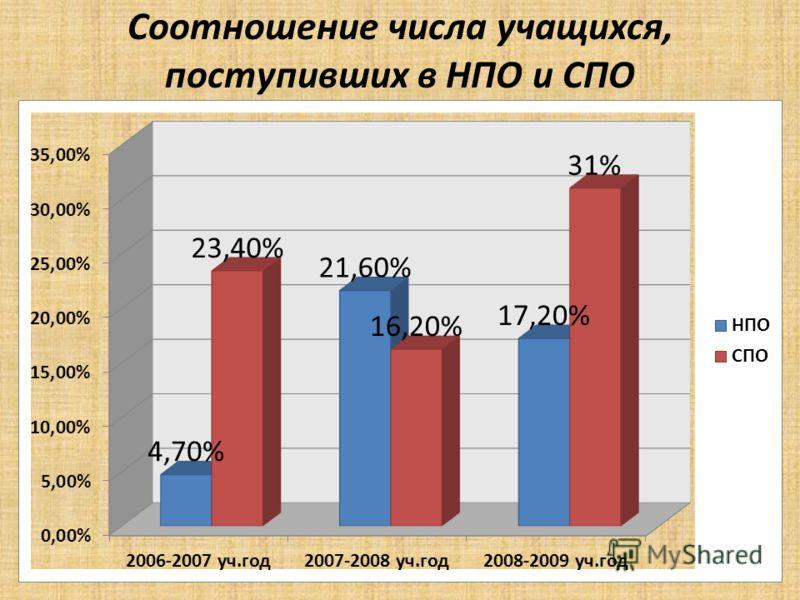 Соотношение числа учащихся, поступивших в НПО и СПО