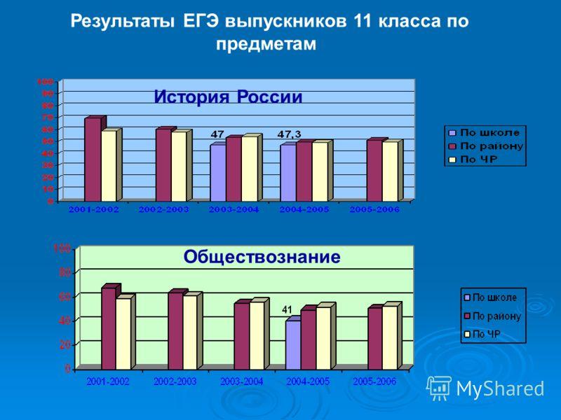 Результаты ЕГЭ выпускников 11 класса по предметам История России Обществознание