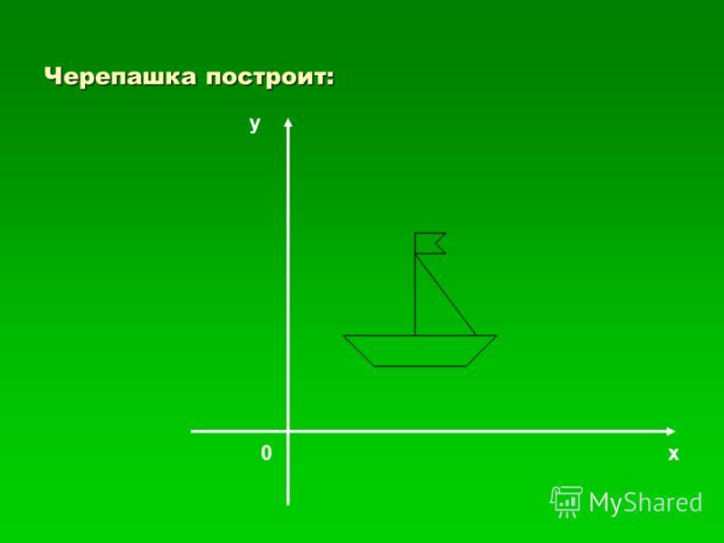 Пример 3. Даны координаты двенадцати точек. Построить фигуру по этим координатам. 1.(30, 60) 2.(60, 30) 3.(150, 30) 4.(180, 60) 5.(100, 60) 6.(100, 160) 7.(130, 160) 8.(120, 150) 9.(130, 140) 10.(100, 140) 11.(160, 60) 12.(30, 60) Программа на ЛОГО:
