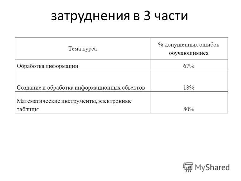 затруднения в 3 части Тема курса % допущенных ошибок обучающимися Обработка информации67% Создание и обработка информационных объектов18% Математические инструменты, электронные таблицы80%
