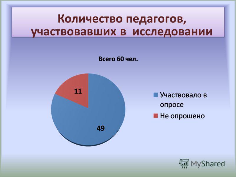 Количество педагогов, участвовавших в исследовании