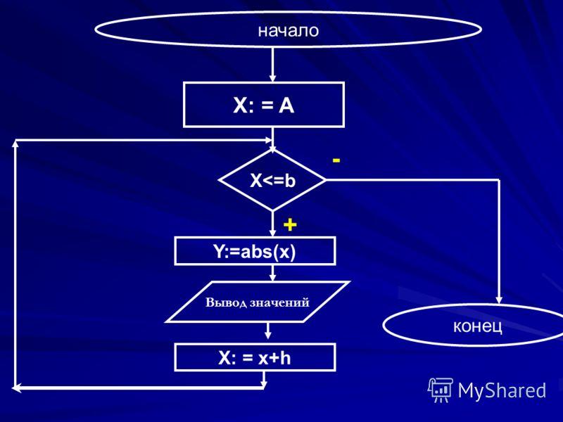 начало + - Y:=abs(x) конец X