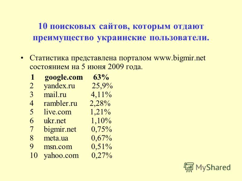 10 поисковых сайтов, которым отдают преимущество украинские пользователи. Статистика представлена порталом www.bigmir.net состоянием на 5 июня 2009 года. 1 google.com 63% 2 yandex.ru 25,9% 3 mail.ru 4,11% 4 rambler.ru 2,28% 5 live.com 1,21% 6 ukr.net