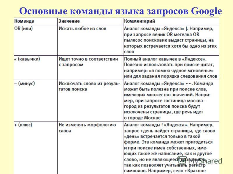 Основные команды языка запросов Google