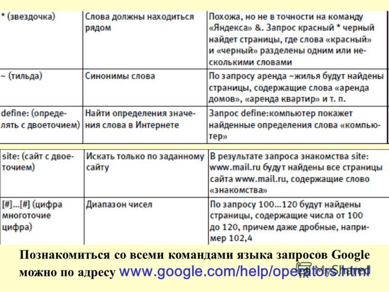 Познакомиться со всеми командами языка запросов Google можно по адресу www.google.com/help/operators.html